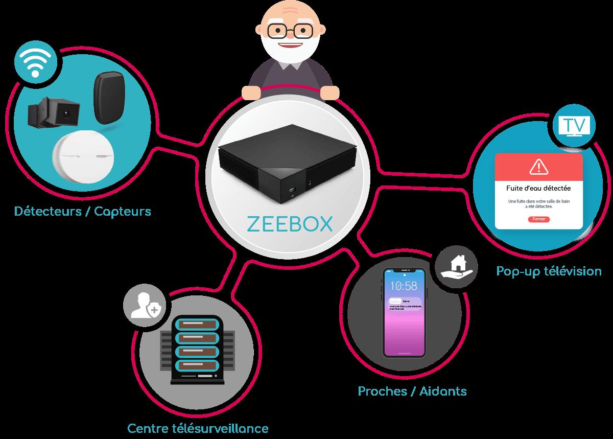 explication zeebox