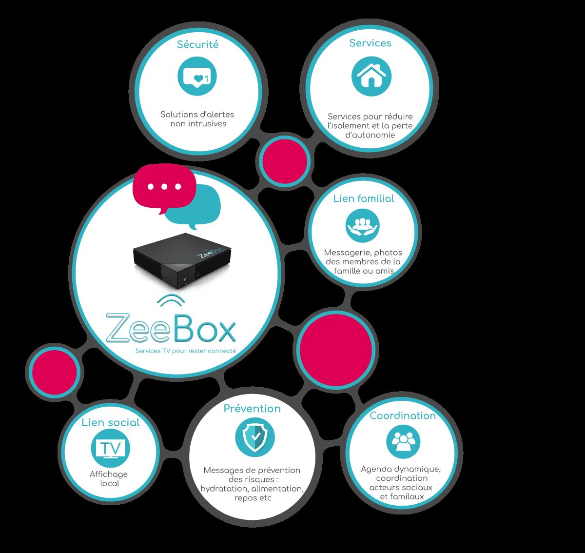 boitier zeebox schema