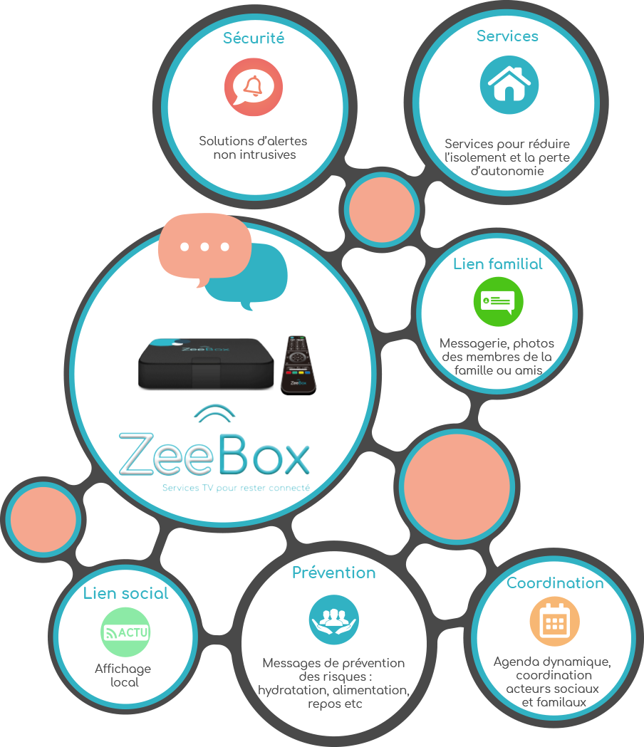 schema zeebox node