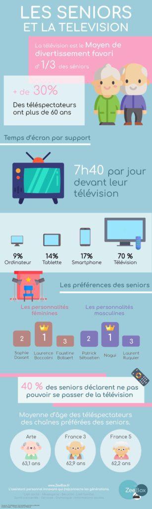 ZeeBox : Infographie - Les séniors et la télévision